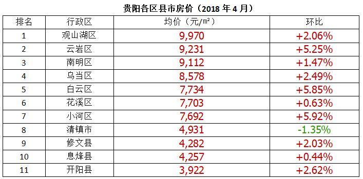 *数据来源于中国房价行情网