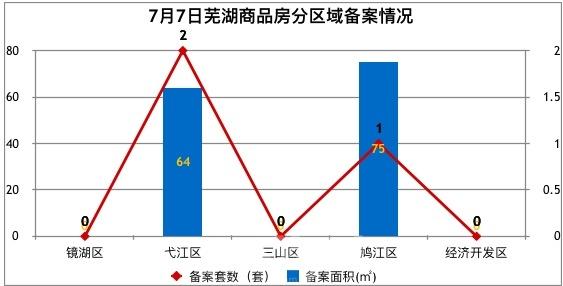 7月7日芜湖商品房备案3套 共计面积139平米
