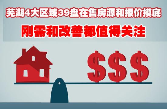 芜湖39盘在售房源和报价摸底,刚需、改善都值得关注