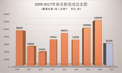 2017年南京住宅的整体成交量仅为6.2万套左右