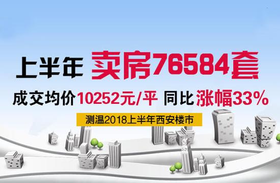 西安上半年卖房超7万套 成交价10252元/㎡ 同比涨33%