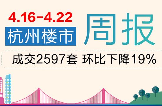 周行情|上周杭州商品房成交2597套,环比下降19%