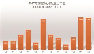 2017年南京每月新房上市量