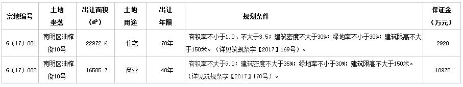 数据来源于贵阳市公共资源交易中心