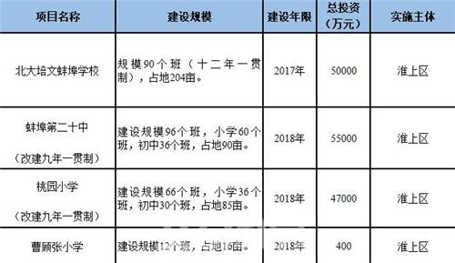 (淮上区两年学校大建设项目汇总表 365淘房 资讯中心)