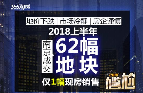 上半年南京成交62幅地块 吸金超442.7亿!这些区域地价下跌
