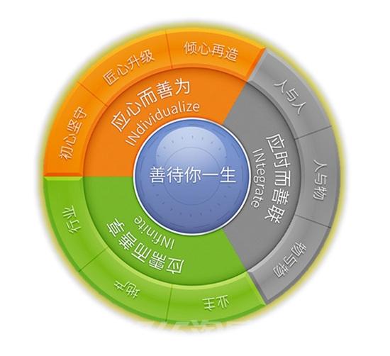 """龙湖物业""""善待罗盘""""(资料图片)"""