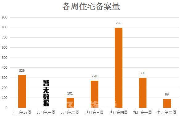 (各周住宅备案量 365淘房 资讯中心)