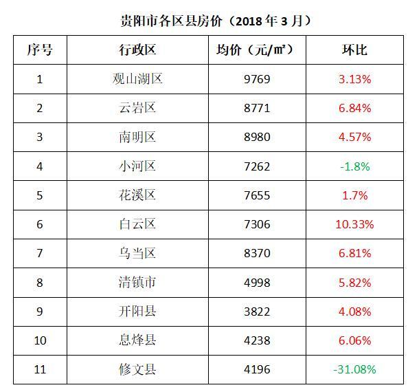 数据来源于中国房价行情网