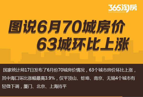 图说|6月70城房价63城环比上涨 这几个城市新房涨得最多