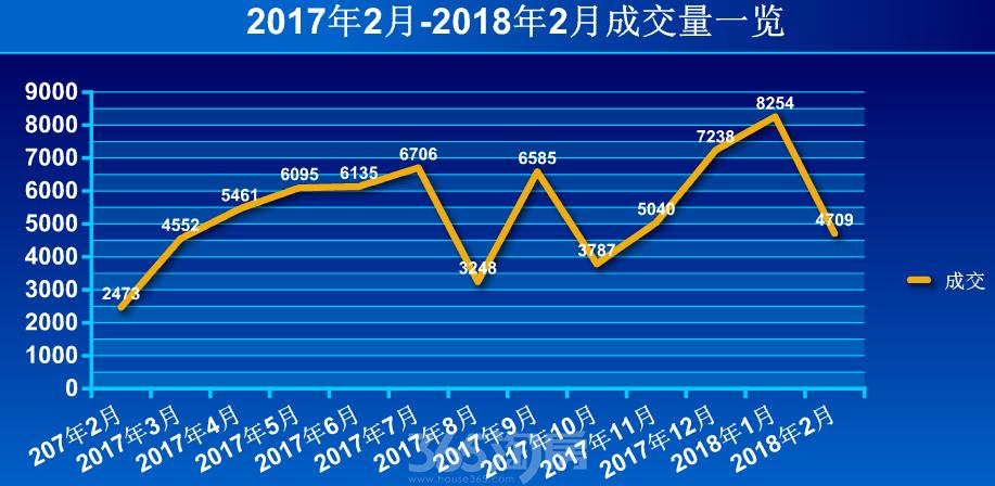 2017年2月-2018年2月成交量一览