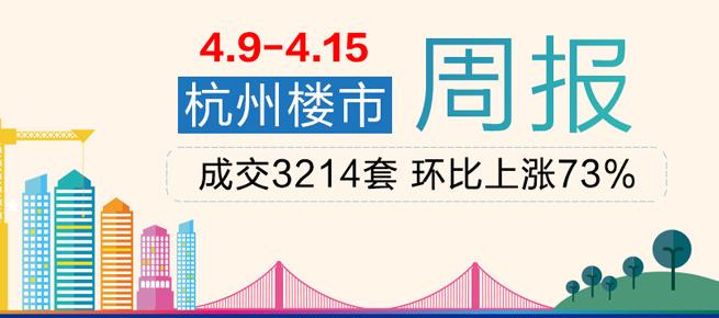 周行情:上周杭州商品房成交3214套 环比上涨73%