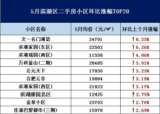 滨湖环比涨幅TOP20小区曝光