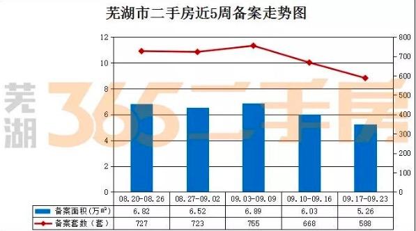 周行情:芜湖二手房周备案588套,热门挂牌小区揭晓.....