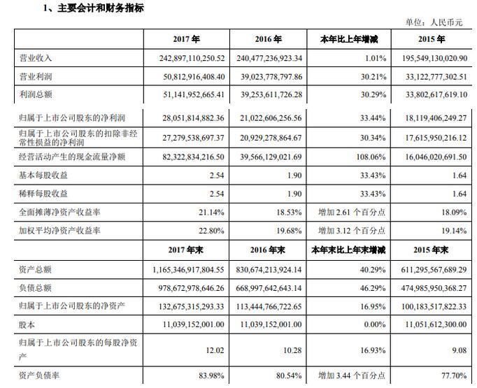 万科2017年销售5298亿