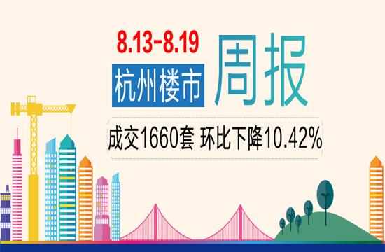 周行情:上周杭州商品房成交1660套,环比下降10.42%