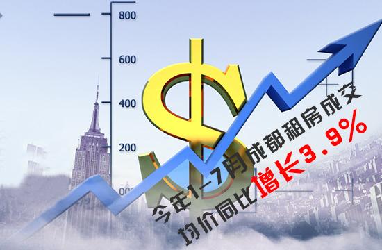 今年1-7月成都租房成交均价同比增长3.9%