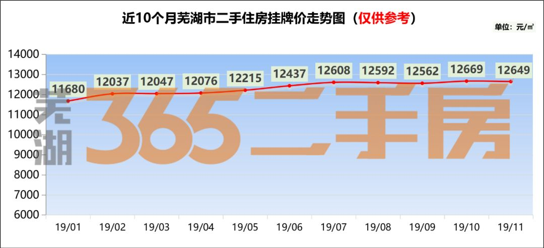 芜湖11月二手住房挂牌均价12649元/�O