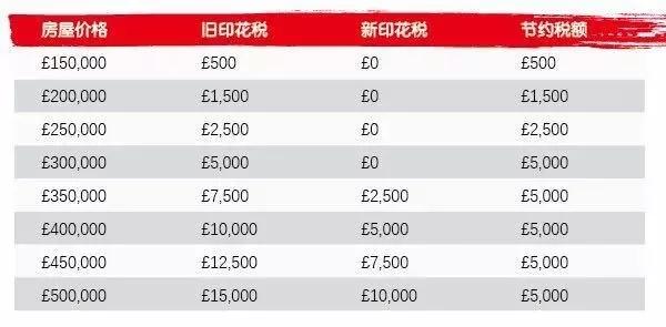 伦敦买房成本降低