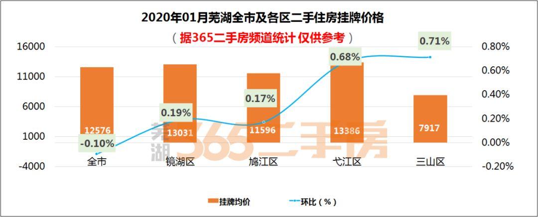 1月芜湖各区二手住房挂牌价环比基本持平